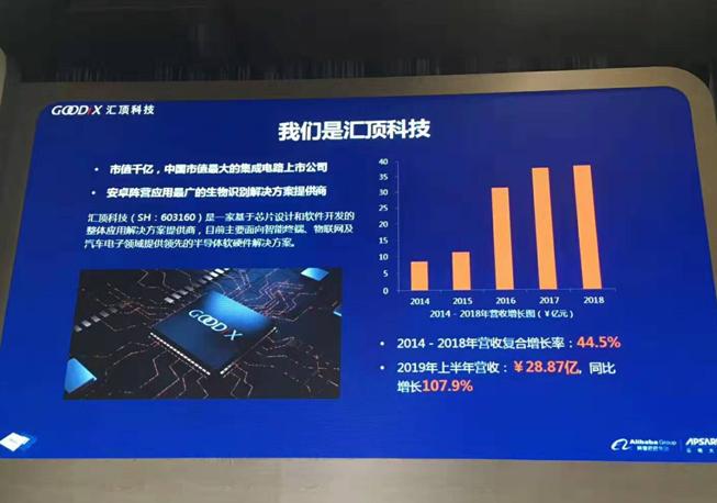 """攜手阿里共同""""殺入""""IoT市場  匯頂科技實力究竟有多強?"""